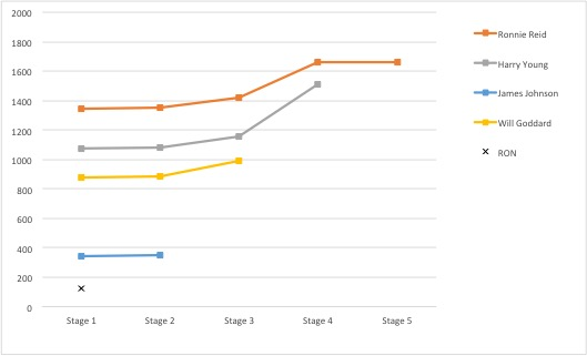 The graph above details how close the race was for the Students' Union presidency.