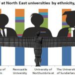 Fewer than three Black professors at Newcastle