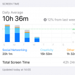 Screen time's up 185%... so what?